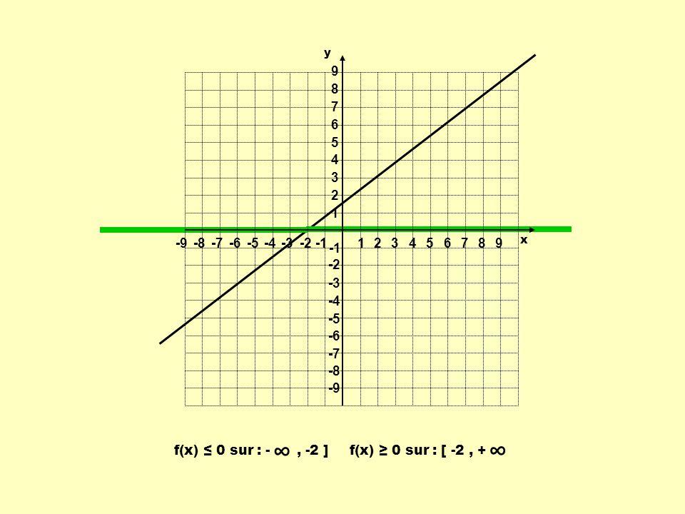 1 2. 3. 4. 5. 6. 7. 8. 9. -9. -8. -7. -6. -5. -4. -3. -2. -1. y. x. f(x) ≤ 0 sur : - , -2 ]